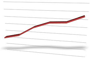 毎年上がる売上で業績が安定