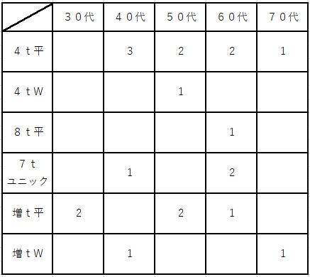 Free Member(本社)